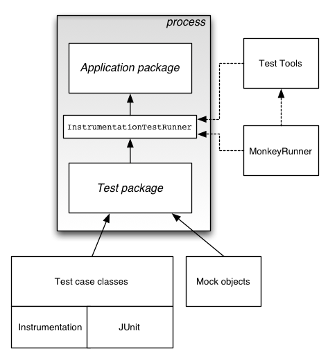 android testing frameworks